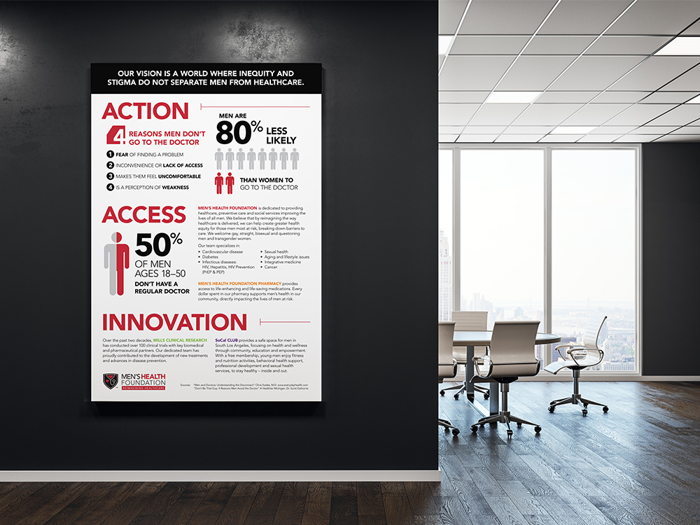 """Men's Health Foundation : Print brochures and poster create awareness, provide information and deliver the key message of the foundation, """"Action, Access and Innovation."""""""
